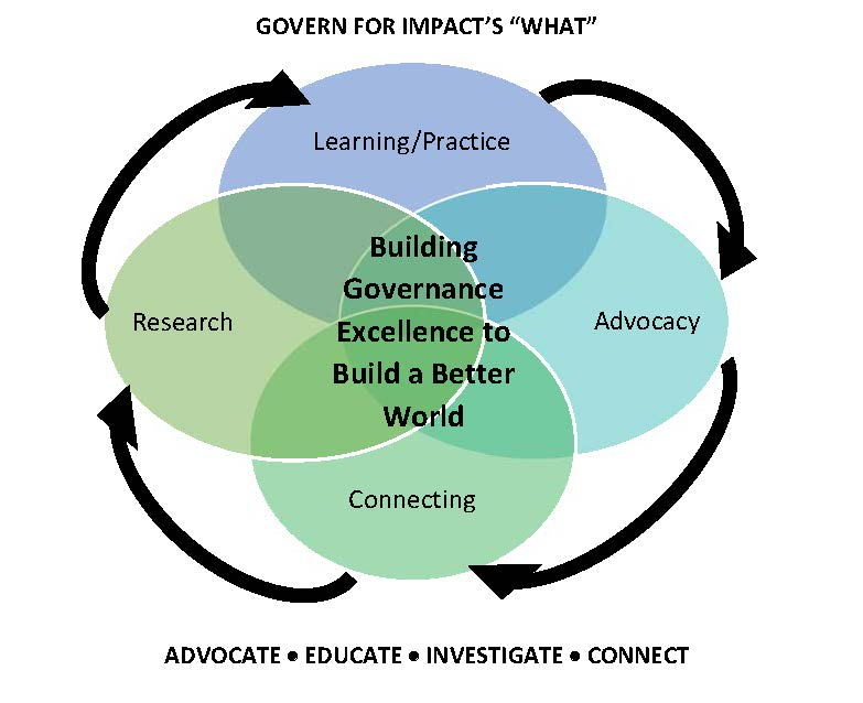 """GOVERN's """"What"""""""